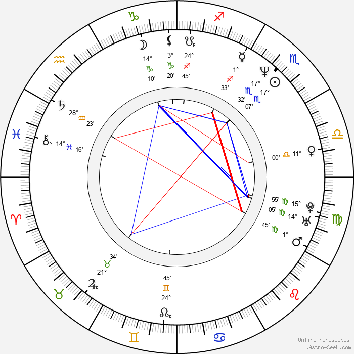 Sonja Kirchberger - Birth horoscope chart