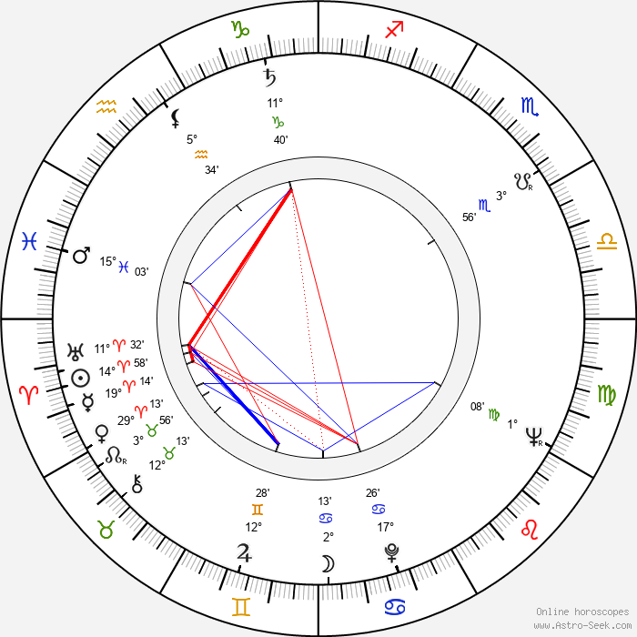 Sonja Korenčiová-Poloniová - Birth horoscope chart