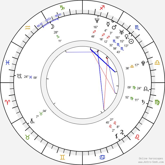 Sonja Kraushofer - Birth horoscope chart