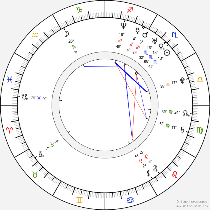 Sonja Kraushofer - Birth horoscope chart