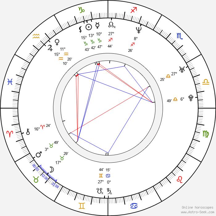 Sonja Richter - Birth horoscope chart