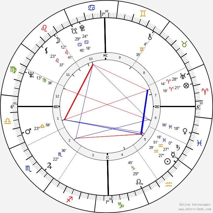 Sonny Bono - Birth horoscope chart