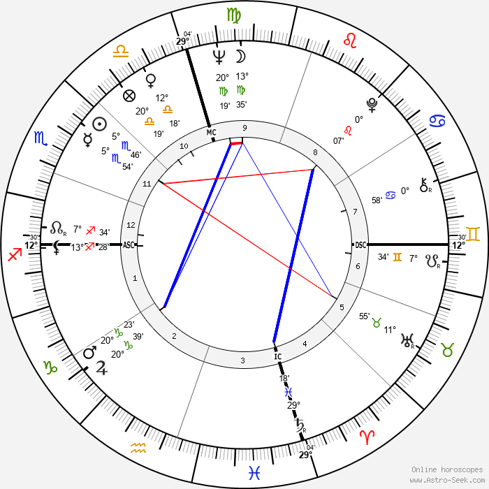 Sonny Osborne - Birth horoscope chart
