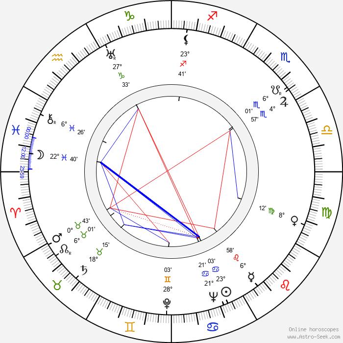 Sonny Tufts - Birth horoscope chart
