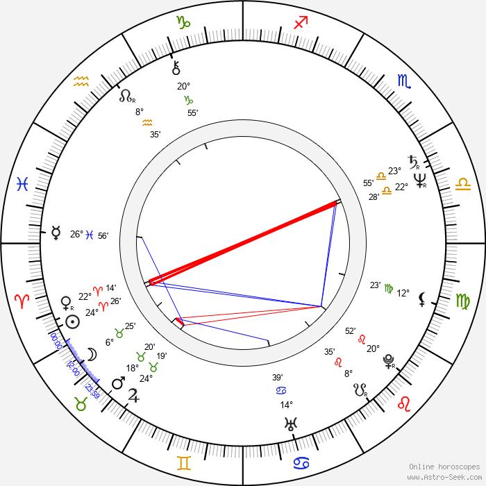 Sonny Vellozzi - Birth horoscope chart