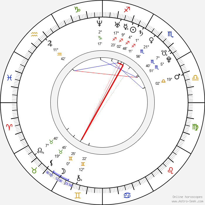Soo-jin Park - Birth horoscope chart