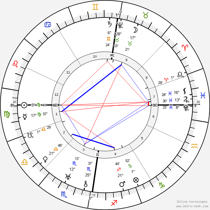 Sophia Brahe - Birth horoscope chart