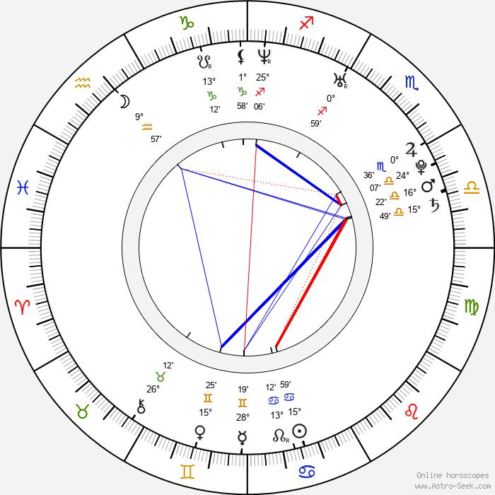 Sophia Bush - Birth horoscope chart