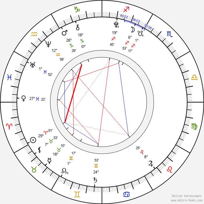 Sophia Grace Brownlee - Birth horoscope chart