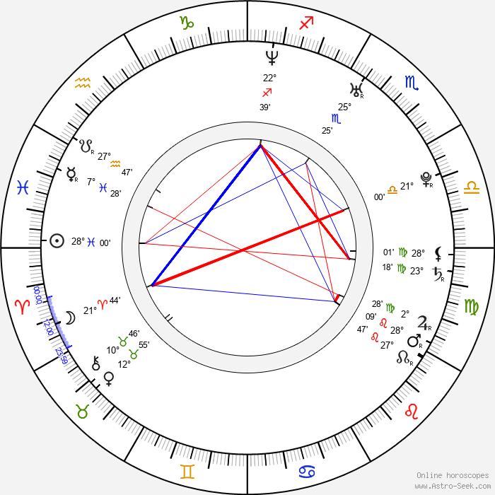 Sophia Myles - Birth horoscope chart