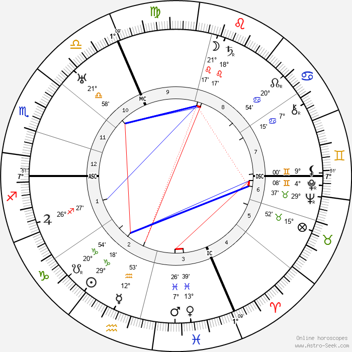 Sophia Taeuber-Arp - Birth horoscope chart