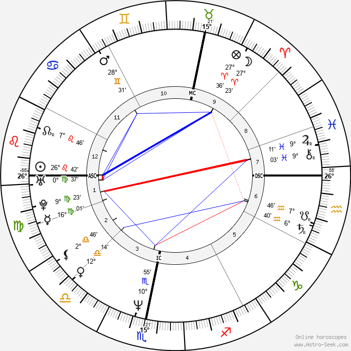 Sophie Aldred - Birth horoscope chart