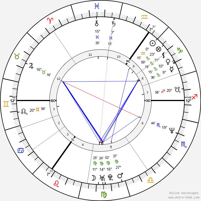 Sophie Helen - Birth horoscope chart