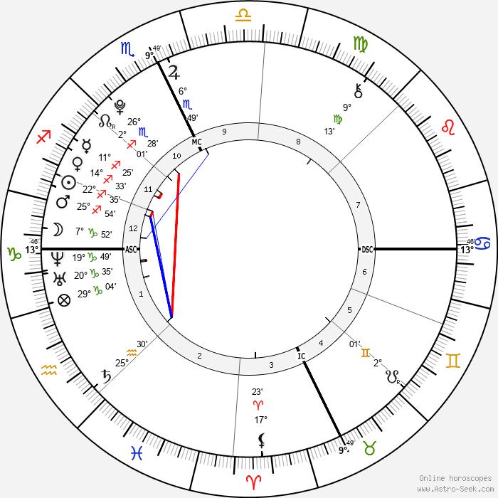 Sophie Isidore Moss - Birth horoscope chart