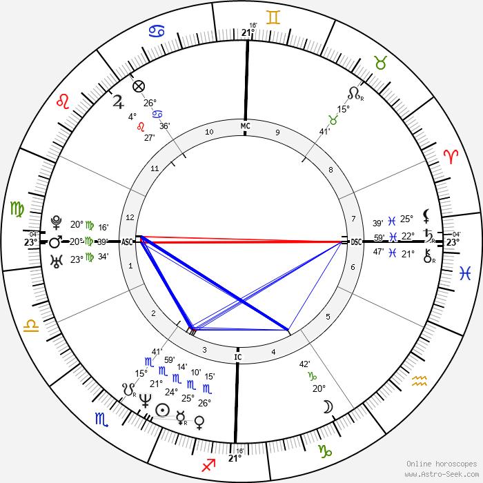Sophie Marceau - Birth horoscope chart