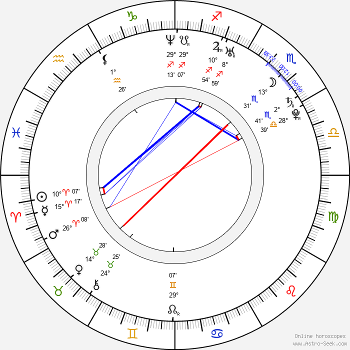Sophie Rogall - Birth horoscope chart