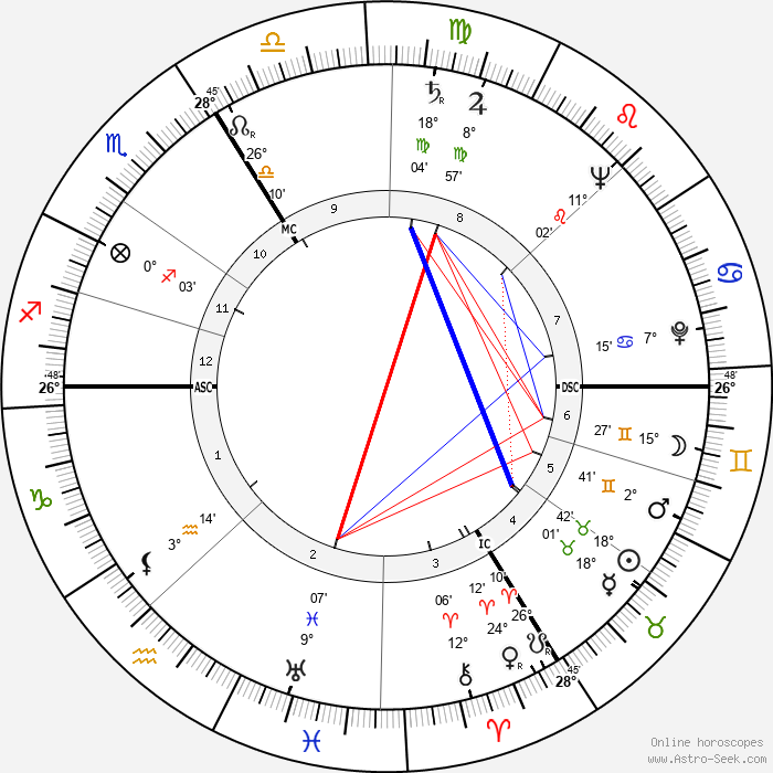 Sophie Scholl - Birth horoscope chart