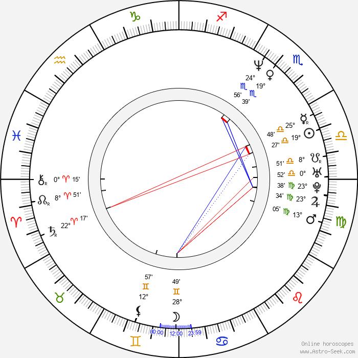 Sophie von Kessel - Birth horoscope chart