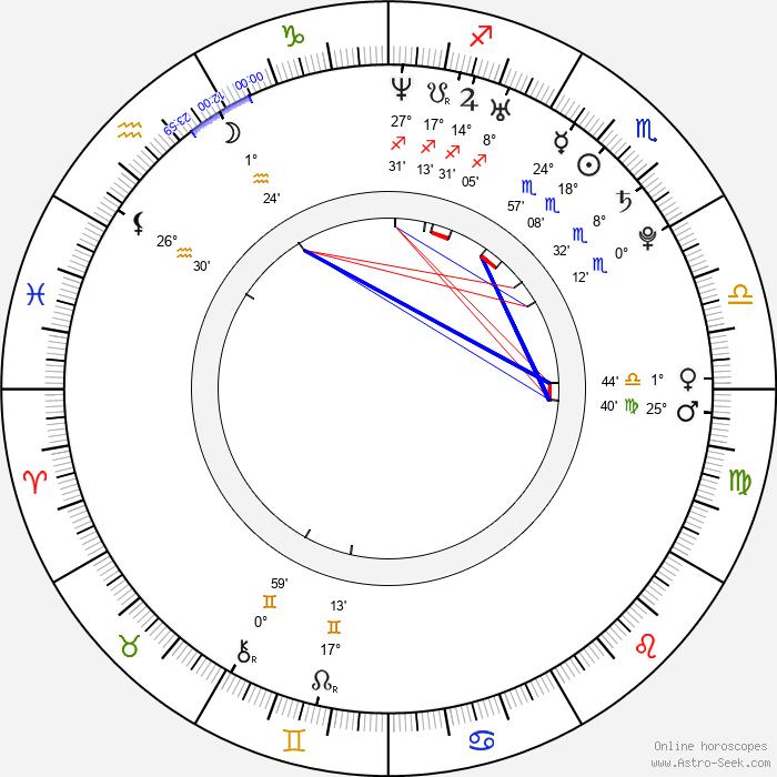 Sora Aoi - Birth horoscope chart