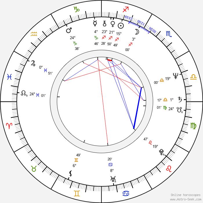 Sorapong Chatree - Birth horoscope chart