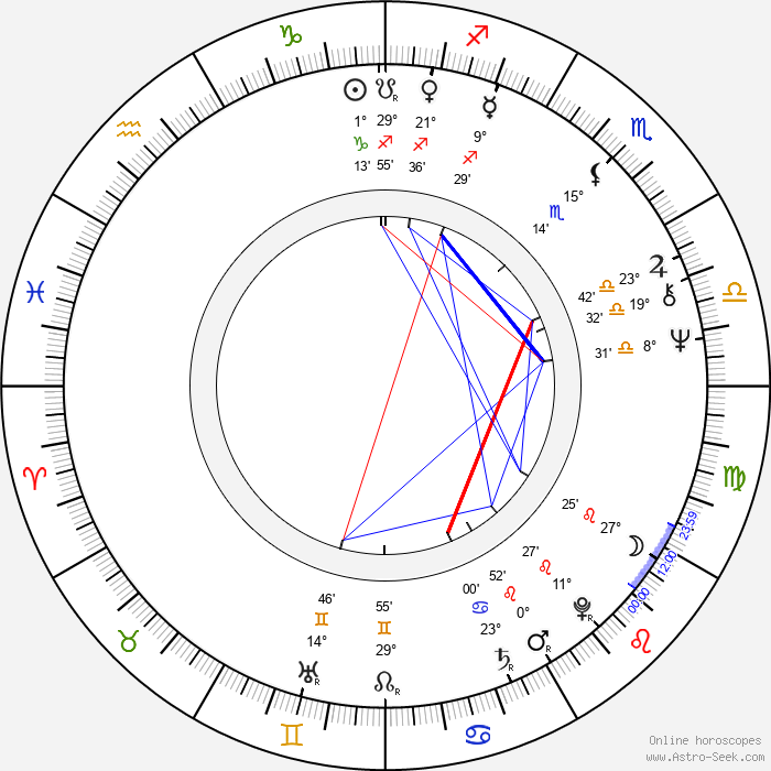Sorella Englund - Birth horoscope chart