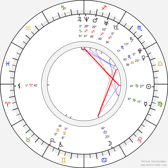 Soundarya Rajinikanth - Birth horoscope chart