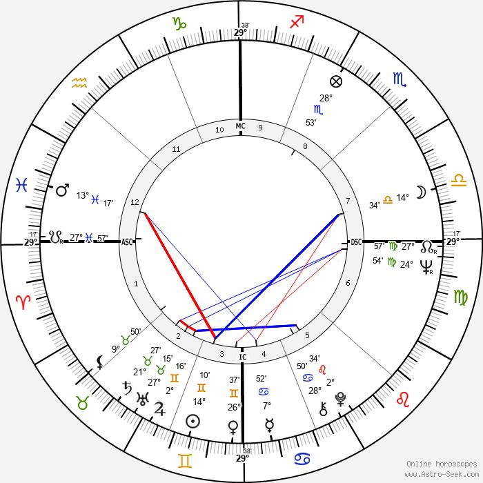 Spalding Gray - Birth horoscope chart