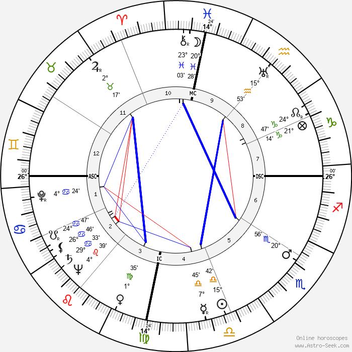 Spark Masayuki Matsunaga - Birth horoscope chart