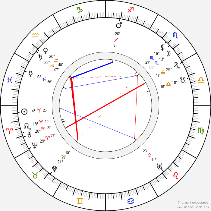 Spencer Charters - Birth horoscope chart