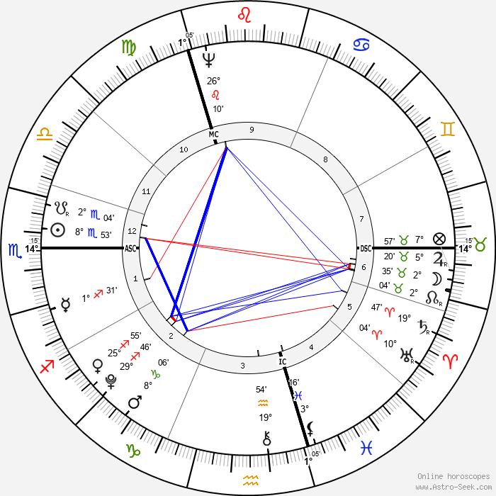 Spencer Perceval - Birth horoscope chart