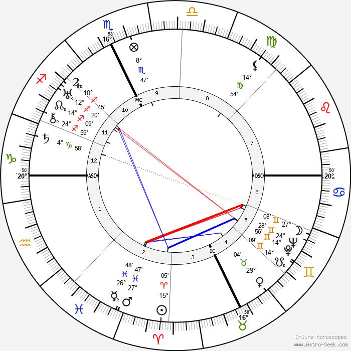 Spencer Tracy - Birth horoscope chart