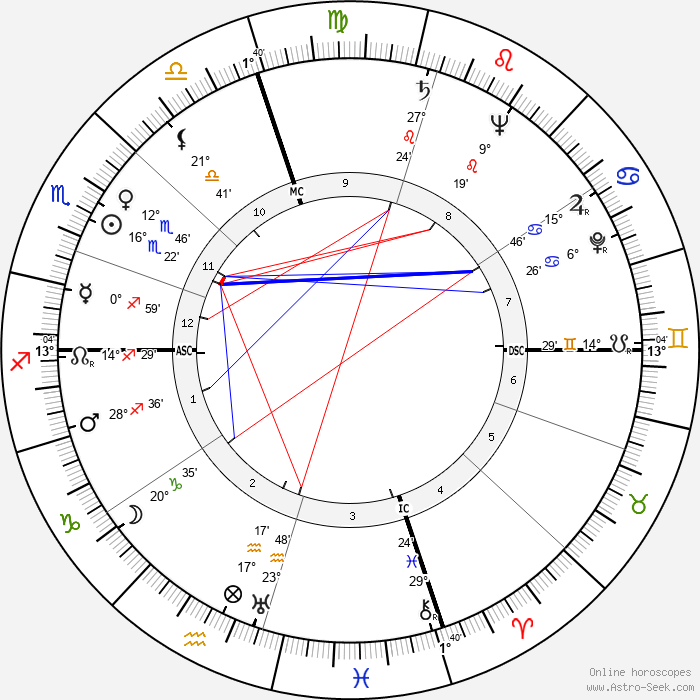 Spiro Agnew - Birth horoscope chart