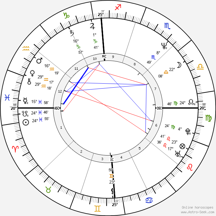 Spyder-D - Birth horoscope chart
