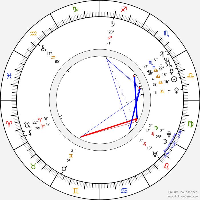 Srdjan Saper - Birth horoscope chart
