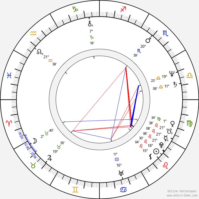 Sri Prakash Lohia - Birth horoscope chart