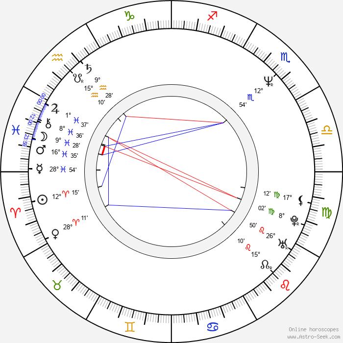 Sridhar Rangayan - Birth horoscope chart