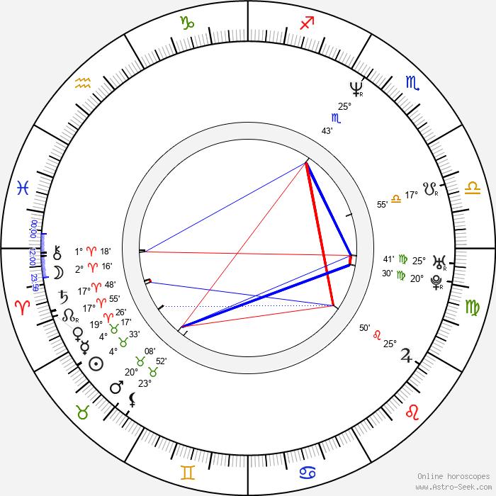 Stacy Haiduk - Birth horoscope chart