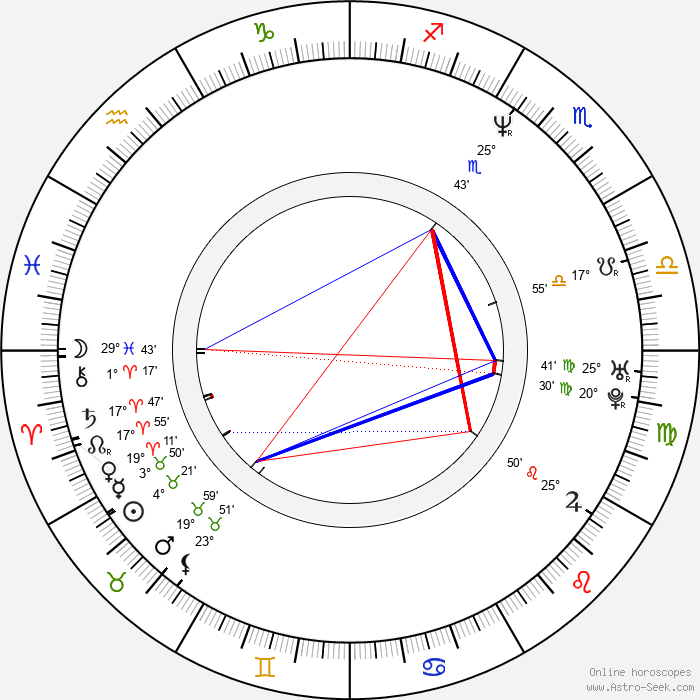 Stacy Haiduk - Birth horoscope chart
