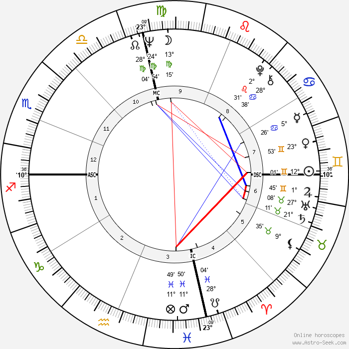 Stacy Keach - Birth horoscope chart
