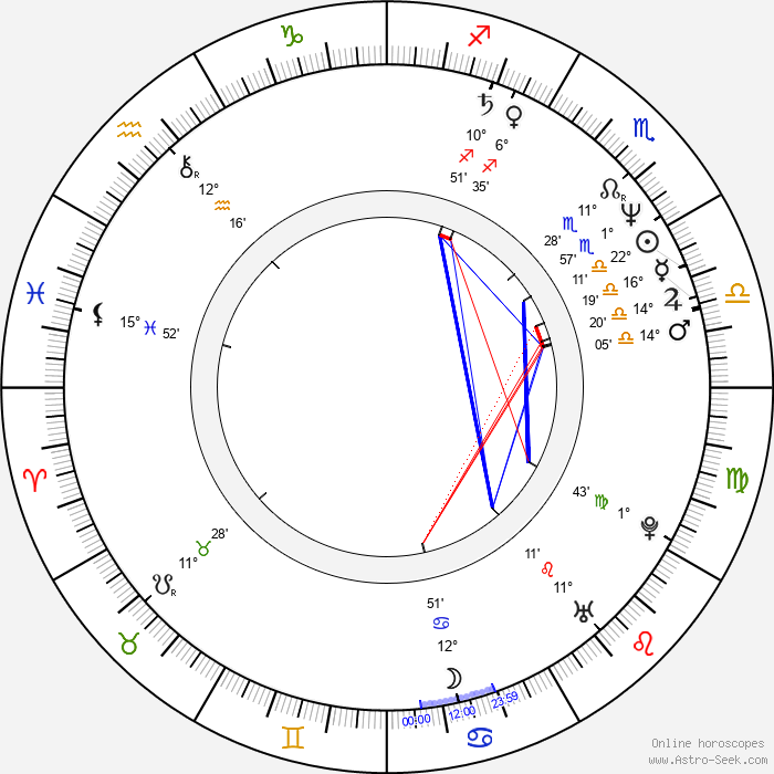 Stacy Peralta - Birth horoscope chart
