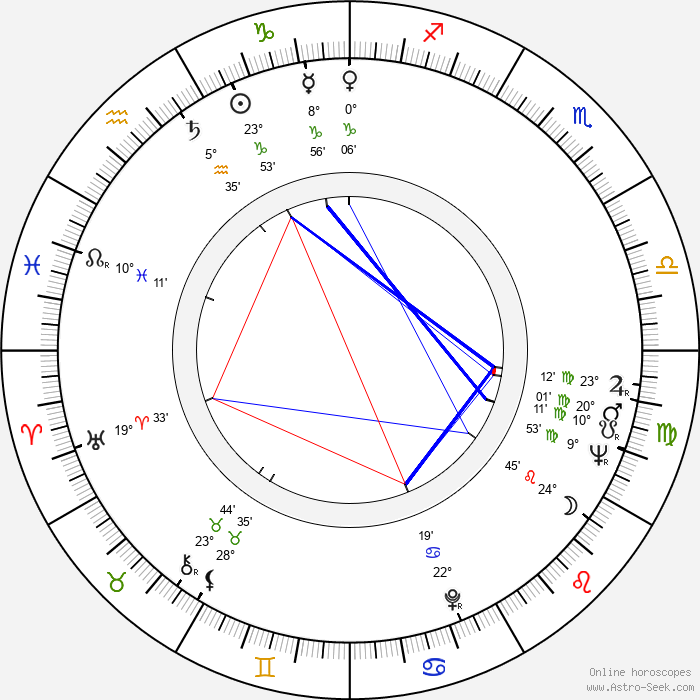 Stan Brakhage - Birth horoscope chart