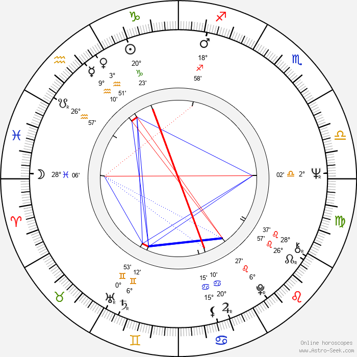 Stan Ivar - Birth horoscope chart
