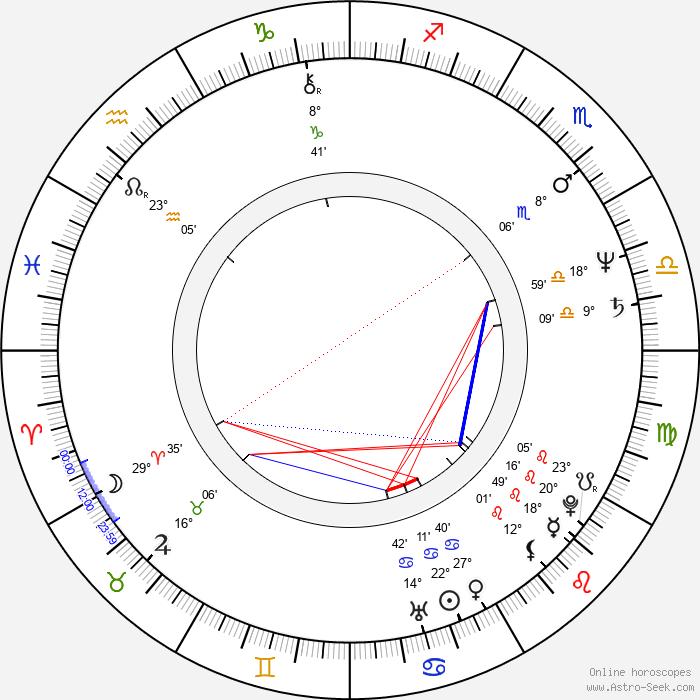Stan Shaw - Birth horoscope chart