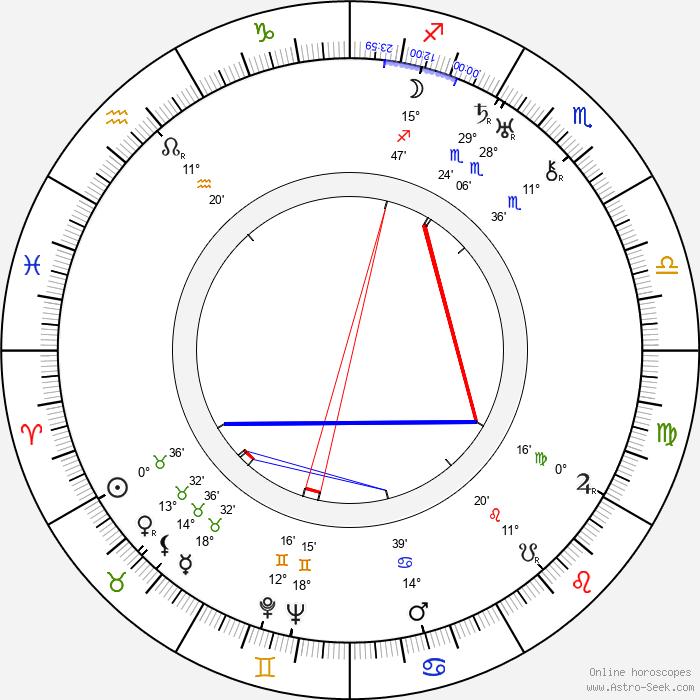 Stáňa Skřivánek - Birth horoscope chart