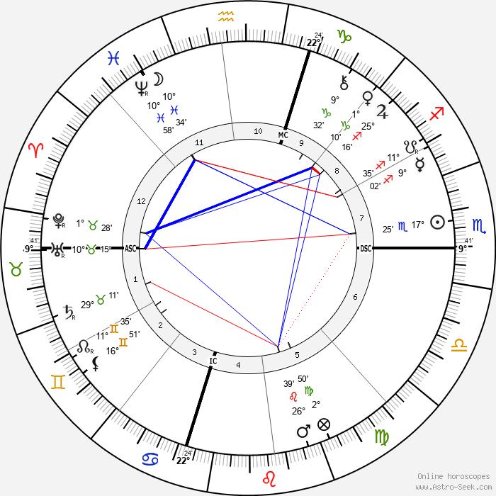 Stanford White - Birth horoscope chart