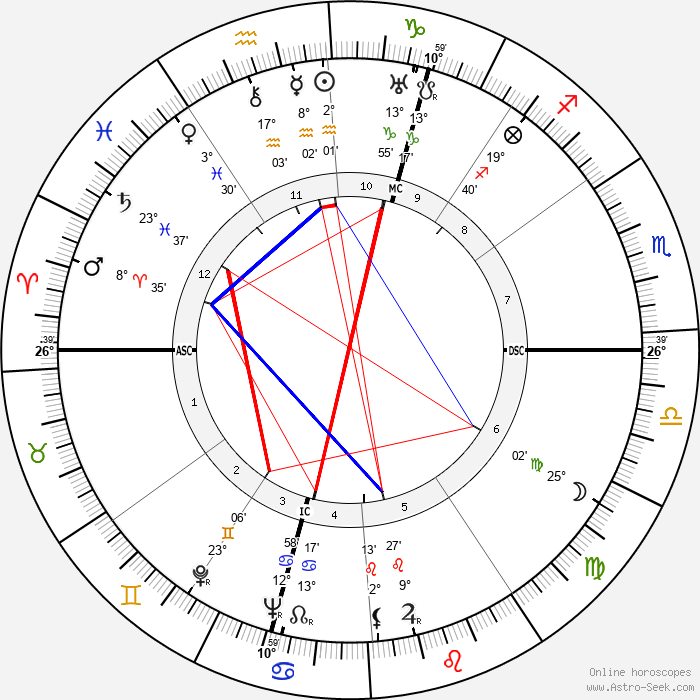 Stanislas-André Steeman - Birth horoscope chart