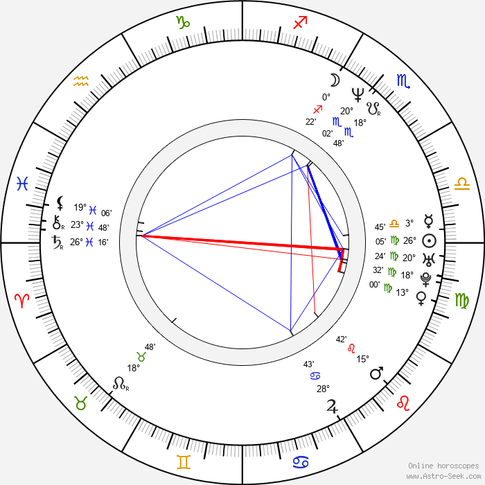 Stanislav Aubrecht - Birth horoscope chart