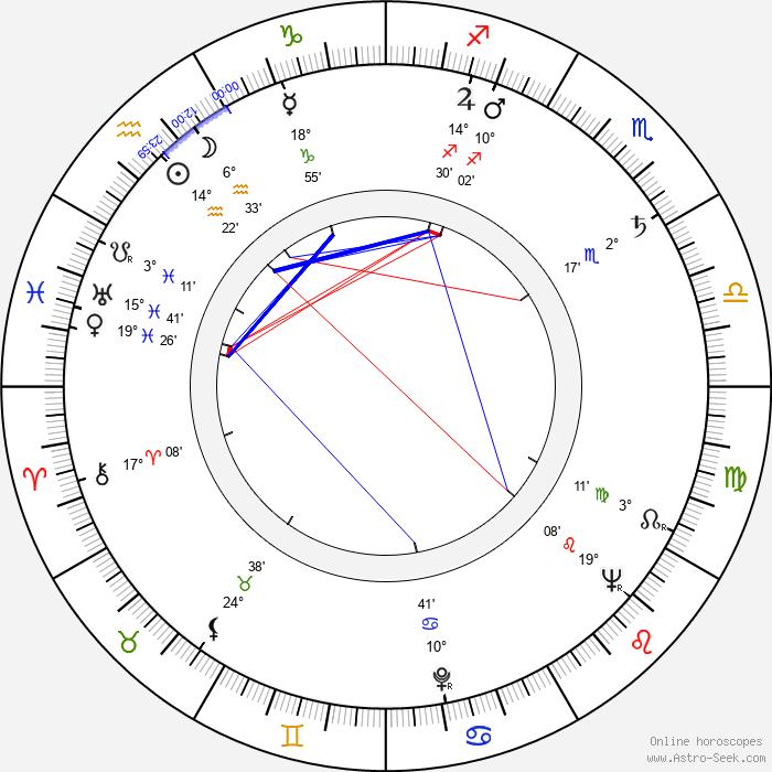 Stanislav Barabáš - Birth horoscope chart
