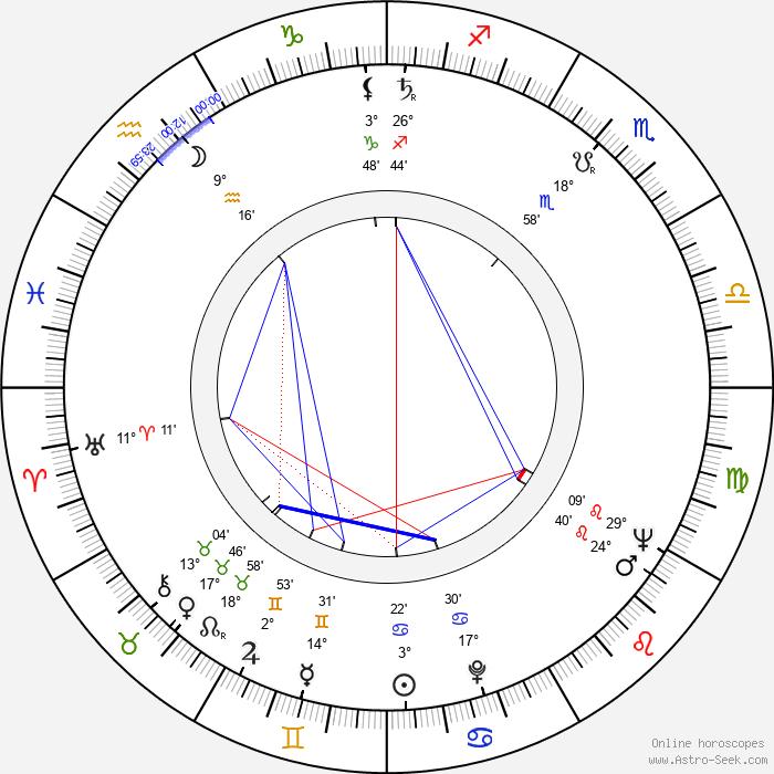 Stanislav Brožík - Birth horoscope chart
