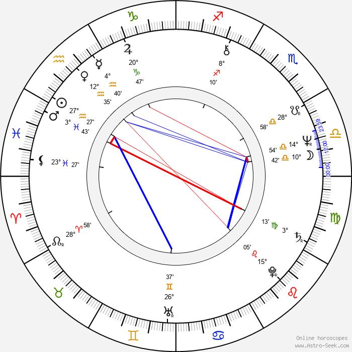 Stanislav Červenka - Birth horoscope chart